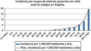 Incidencia de pacientes con otitis externa maligna, en rangos de edad por 1.000.000 de habitantes y año y curva polinómica.