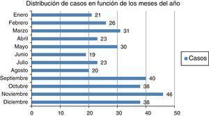 Distribución de casos en función de los meses del año.