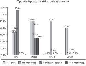 Porcentaje y tipos de hipoacusia al final del seguimiento según el tipo de mucopolisacaridosis.