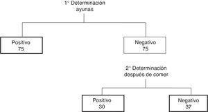 Resultados de las pruebas de determinación de pepsina en saliva.
