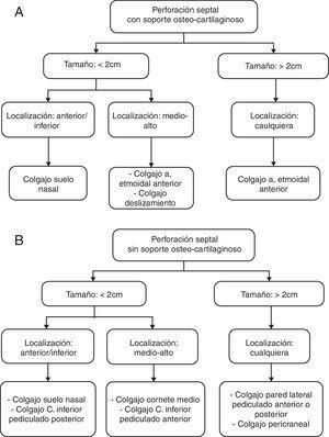 A) Algoritmo del manejo de la perforación septal con soporte osteocartilaginoso. B) Algoritmo del manejo de la perforación septal sin soporte osteocartilaginoso.