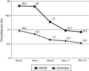 Promedio de frecuencia de uso de los servicios de salud (atención primaria, consultas a especialistas y servicios de urgencias) durante los 5 años consecutivos, por niños con SAHS y controles sanos. A lo largo de los 5 años, las diferencias fueron estadísticamente significativas (p<0,05).