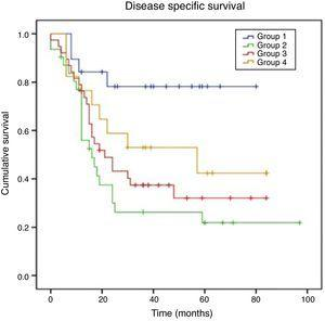 Disease-specific survival according to stage discrepancy (blue line: group 1; green line: group 2; red line: group 3 and orange line: group 4). Group 1, 2, 3 and 4 had a 5-year DSS of 78%, 22%, 32% and 42% respectively.