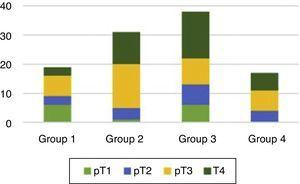 Bar chart showing the distribution of pT between the four groups.