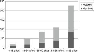 Distribución por grupos de edad y sexo de la muestra (N=494).