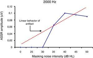 Expected behavioral rate among ASSR amplitude (at 2000Hz) and masking levels according to the presence of physiological elements.
