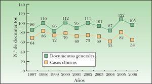 Distribución por año del número de documentos generales y los casos clínicos.