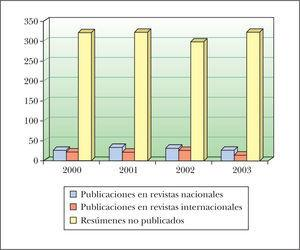 Gráfico que representa la proporción de resúmenes publicados en revistas nacionales, internacionales y resúmenes presentados en las reuniones pero no publicados, distribuidos según los años.