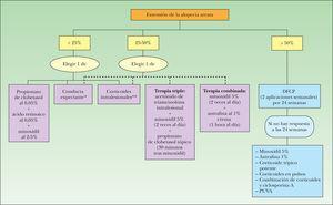 Algoritmo de decisión terapéutica de la alopecia areata. DFCP: difenilciclopropenona. *Se puede producir la repoblación espontánea en el 50 % de los casos sin tratamiento, especialmente en formas localizadas. **Acetónido de triamcinolona 5mg/ml, 2ml en 20 inyecciones de 0,1ml cada 4-6 semanas. Evaluar la respuesta a las 4-8 semanas; si no hay respuesta en 3-4 meses plantear cambio de tratamiento. En niños, asociar biotina 10-20mg/día.