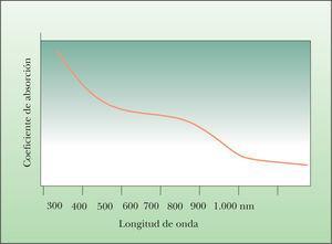 Representación de la relación entre la longitud de onda y el coeficiente de absorción de la melanina.