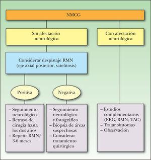 Algoritmo de manejo de los nevus melanocíticos congénitos gigantes (NMCG). Tomada de Marghoob et al 141. EEG: electroencefalograma; RMN: resonancia magnética nuclear; TAC: tomografía axial computarizada.