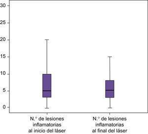 Representación gráfica de las diferencias en los niveles de disminución de lesiones inflamatorias entre el láser y la TFD.