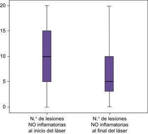 Representación gráfica de los niveles de disminución de las lesiones no inflamatorias después del láser.