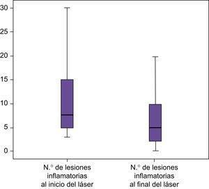 Representación gráfica de los niveles de disminución de lesiones inflamatorias después de la aplicación aislada de láser.