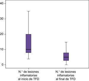 Representación gráfica de los niveles de reducción de lesiones inflamatorias después de la TFD.