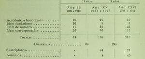 Este cuadro, presentado por el tesorero Miguel Forns en la memoria anual de tesorería en otoño de 1934, nos da una idea de la evolución de los socios y suscriptores a lo largo de esos primeros años. Los académicos de honor habían ido aumentando con los sucesivos nombramientos a lo largo de los años. Los académicos fundadores habían ido disminuyendo, lógicamente. Los académicos de número —los residentes en Madrid— habían aumentado mucho, y también los corresponsales —los residentes fuera de Madrid—. Aparece, finalmente, la categoría de suscriptores de Actas que no son académicos.
