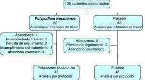 Perfil de asignación de tratamiento y seguimiento del estudio.