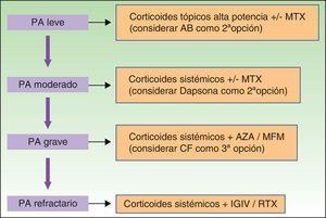 Algoritmo terapéutico en el penfigoide ampolloso. AB: antibiótico; AZA: azatioprina; CF: ciclofosfamida; IGIV: inmunoglobulinas endovenosas; MTX: metotrexato; PA: penfigoide ampolloso; MFM: micofenolato de mofetilo; RTX: rituximab.