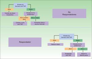 Propuesta de algoritmo de práctica clínica diaria para el tratamiento biológico en función de la inmunogenicidad. Modificado de: Martín-Mola, et al.33.