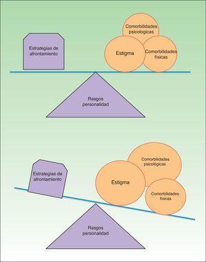 Factores implicados en el concepto CLCI e interacción existente.