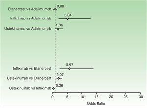 Modelo de efectos aleatorios que muestra las comparaciones apareadas de las tasas de respuesta PASI 75 a los biológicos Los rombos representan las OR y las líneas los IC 95%.Modificada de Lin et al.30.