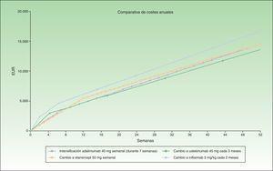 Intensificación de adalimumab (semanal) frente a cambio a otro biológico.