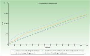 Intensificación de ustekinumab (cada 10 semanas) frente a cambio a otro biológico.