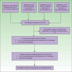 Diagrama de flujo de ensayos clínicos aleatorizados (RCT).