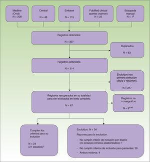 Diagrama de flujo de artículos durante el proceso de la revisión. a Kowalzick et al. 32 b Kowalzick et al.32; David 33; Der-Petrossian et al.34; Granlund Het 35; Niedner y Iliev36; Potekaev et al.37; Raap et al.38; Schiener et al.39; Sowden et al.40 c Heinlin et al.6; Der-Petrossian et al.28; Reynolds et al.30