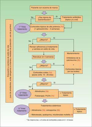 Algoritmo terapéutico del eczema crónico de manos. *No mejoría tras≥2 ciclos de corticoides orales en 3-6 meses.