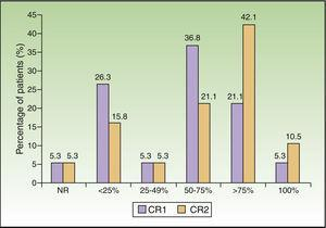 Change in clinical response from week 3 to month 3.NR indicates no response; CR1, clinical response at week 3; and CR2, clinical response at month 3.