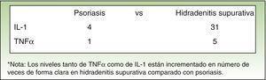 Niveles comparativos de citoquinas pro-inflamatorias en piel de pacientes con hidradenitis supurativa y psoriasis (expresado en número de veces incrementado).