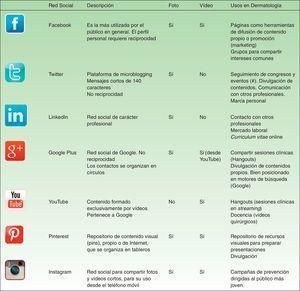 Principales redes sociales: características y posibles usos en dermatología.