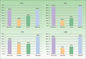 Distribución de los microorganismos causantes de uretritis según la infección por el VIH y la orientación sexual. HSH: hombres que tienen sexo con hombres; HTX: hetererosexual.