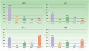 Distribución de los microorganismos causantes de úlcera genital/anal según infección por el VIH y orientación sexual. HSH: hombres que tienen sexo con hombres; HTX: hetererosexual; LGV: linfogranuloma venéreo; VHS1: virus herpes simple 1; VHS2: virus herpes simple 2.