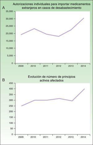 Evolución del número de autorizaciones individuales para importar medicamentos extranjeros en casos de desabastecimiento (A) y del número de principios activos afectados (B) entre los años 2009 y 2014, según las memorias anuales de la AEMPS 2012, 2013 y 20143.
