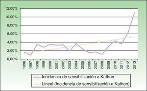 Evolución de la incidencia de DAC a cosméticos debido a sensibilización a kathon.