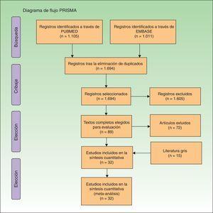 Diagrama de flujo PRISMA.