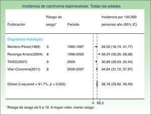 Incidencia de carcinoma espinocelular. Todas las edades. *Riesgo de sesgo de 0 a 10. A mayor valor, menor sesgo.