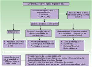 Algoritmo de actuación ante sospecha de escombroidosis. ECG: electrocardiograma; FC: frecuencia cardíaca; FR: frecuencia respiratoria; IAM: infarto agudo de miocardio; T°: temperatura; TA: tensión arterial.