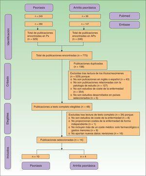 Diagrama de flujo del proceso de selección de bibliografía basado en los criterios PRISMA. APs: artritis psoriásica; Ps: psoriasis.