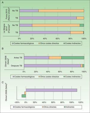 Impacto de la introducción de las terapias biológicas (TB). A. Porcentaje de costes antes y después de la exposición TB en psoriasis. B. Porcentaje de costes antes y después de la exposición TB en artritis psoriásica. C. Variación (en porcentaje) de costes antes y después de la exposición a TB en artritis psoriásica. aPorcentaje de costes asociados a pacientes con psoriasis en placas. Los pacientes recibieron tratamiento con sistémicos no biológicos, tópicos antes y después del tratamiento con fármacos biológicos. bPacientes con psoriasis grave a moderada. El coste farmacológico de los pacientes tratados con TB también incluye otros fármacos sistémicos. cPacientes con artritis psoriásica con fracaso o intolerancia a la terapia convencional. El porcentaje de costes después del inicio del tratamiento basado en TB se ha calculado a partir del incremento del coste y el coste antes del inicio con TB. dExpresa el incremento en costes en pacientes tratados con TB respecto al periodo anterior.
