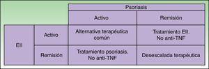 Propuesta de abordaje terapéutico de las reacciones paradójicas en la enfermedad inflamatoria intestinal en tratamiento con antifactor de necrosis tumoral.