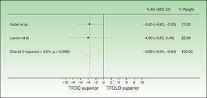 Gráfico de bosque comparando la diferencia entre las tasas de respuesta completa de TFDC y TFDLD, analizadas por protocolo. Como se ve en la figura, en el análisis por protocolo los intervalos de confianza no alcanzan el margen de no inferioridad que se estableció en unas diferencias del 20% (Rubel et al.19) y del 15% (Lacour et al.20). Se puede concluir que el TFDLD es no-inferior.