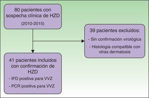 Flujo de pacientes. HZD: herpes zoster diseminado; IFD: inmunofluorescencia directa; PCR: reacción en cadena de la polimerasa; VVZ: virus varicela zoster.