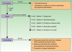 The diagram illustrates the steps necessary to perform an Objective Structured Clinical Evaluation (OSCE).