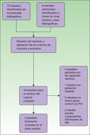 Diagrama de flujo de estudios observacionales sobre la asociación de psoriasis y síndrome metabólico (SM).