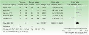 Forest plot del metaanálisis de la prevalencia de síndrome metabólico (SM) en pacientes con psoriasis.