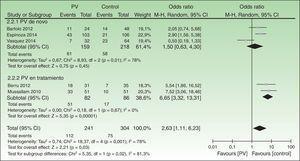 Análisis por subgrupos: forest plot del metaanálisis de la prevalencia de síndrome metabólico (SM) en pacientes con psoriasis según el tipo de paciente incluido.