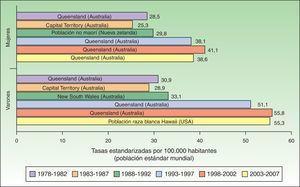 Tasa estandarizada de melanoma por 100.000 habitantes a nivel mundial.